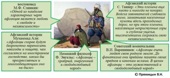 История борьбы афганцев за независимость (часть 1)